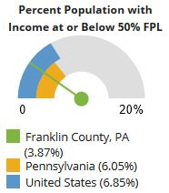Poverty - Population Below 50% FPL   Healthy Franklin County